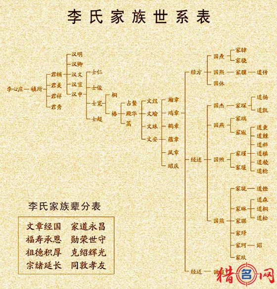 李姓也是我国的五大姓氏之一可以说人口的数量相对还是比较多的,其中姓李的古代名人也是比较多的,而且都是非常有名的,个别的还出现在我们的上学时的课本上,比如大诗人李白、唐太宗李世民、唐高祖李渊、名将李广等等,下面是猎名网为大家所推荐的姓李的女孩名字大全都是两个字的好名字以供大家参考。 注!以上的女孩名字后面自带有评分你可以翻页查找自己比较喜欢的名字。如果你感觉下面的名字不错的话可以点击文章标题的下方的分享按钮将这些好听的名字分享到你的qq空间、博客、微信等永久保存。 李霭(91) 李菁(91) 李溪(91)